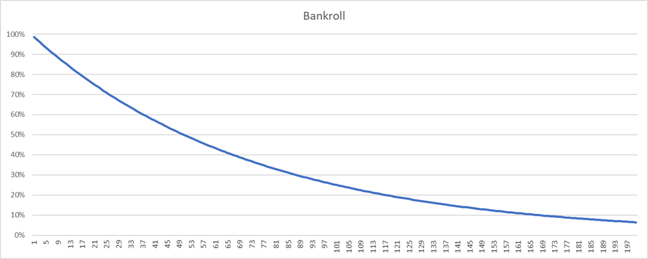Bankroll when adjusting Kelly stake size for multiple open bets