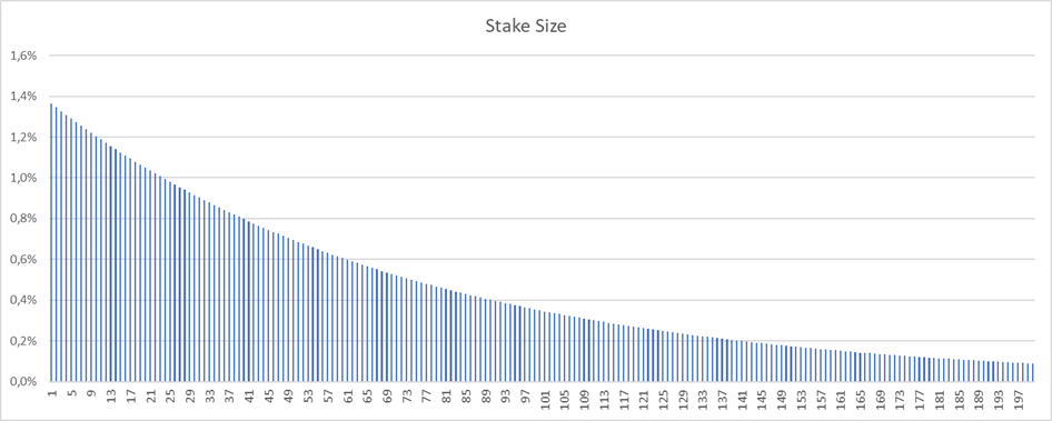 Bet size when adjusting Kelly stake size for multiple open bets