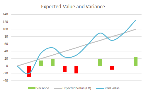 Expected Value (EV) and Variance