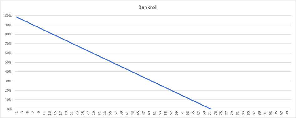 Bankroll when not adjusting Kelly stake size for multiple open bets