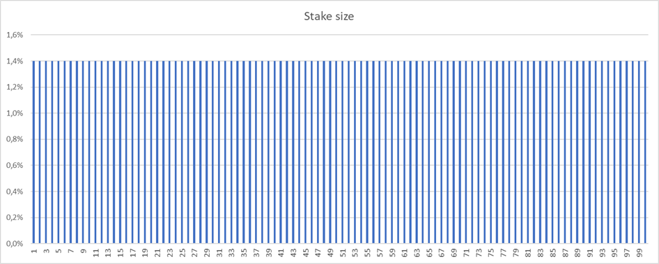 Bet size when not adjusting Kelly stake size for multiple open bets
