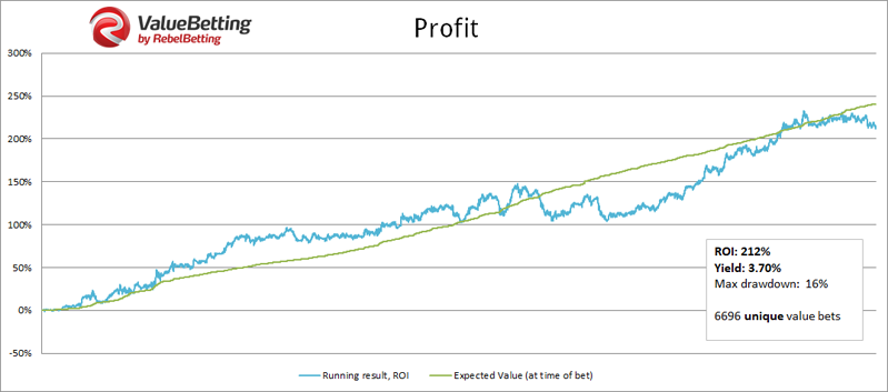 Value betting profit