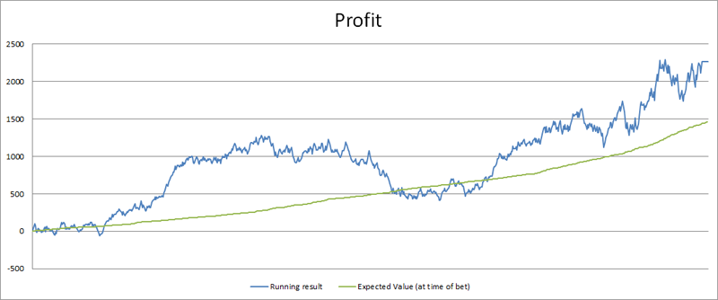 valuebetting-profit-chart