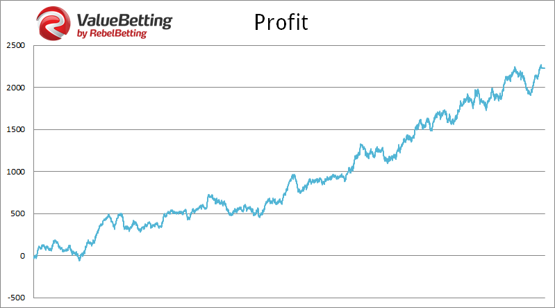 valuebetting-profit-graph